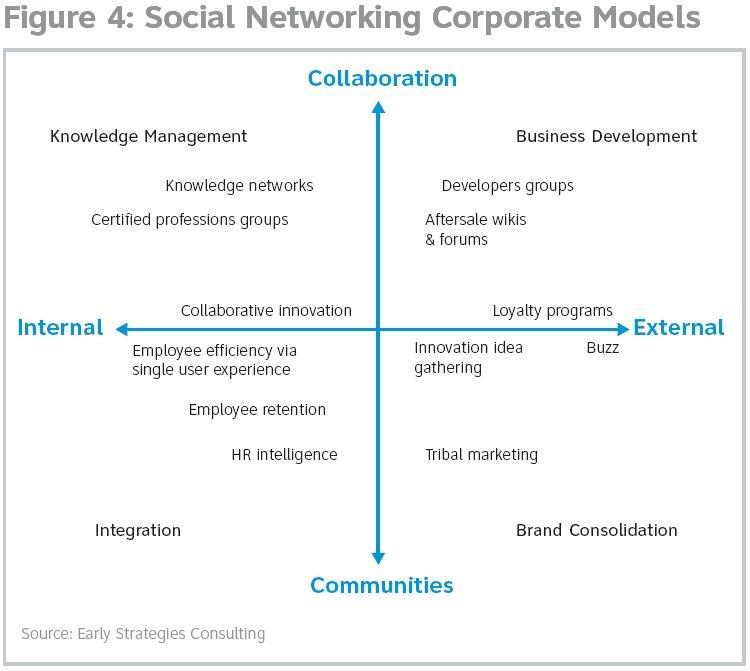 The business impacts of social networking: eventually ubiquitous?